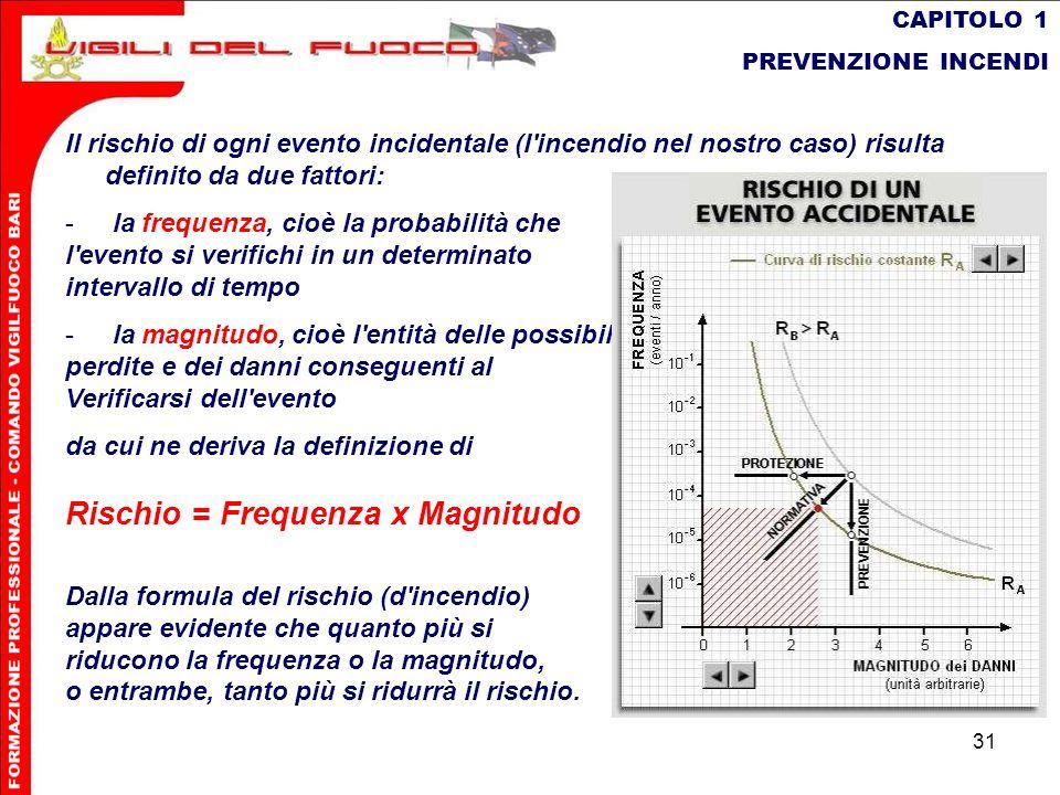 31 CAPITOLO 1 PREVENZIONE INCENDI Il rischio di ogni evento incidentale (l'incendio nel nostro caso) risulta definito da due fattori: - la frequenza,