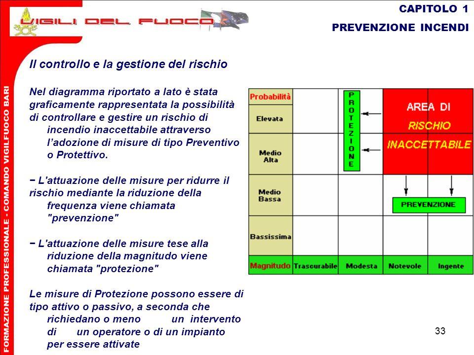 33 CAPITOLO 1 PREVENZIONE INCENDI Il controllo e la gestione del rischio Nel diagramma riportato a lato è stata graficamente rappresentata la possibil