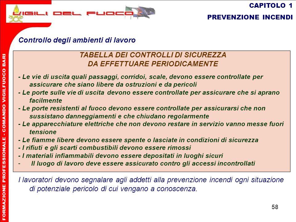 58 CAPITOLO 1 PREVENZIONE INCENDI Controllo degli ambienti di lavoro TABELLA DEI CONTROLLI DI SICUREZZA DA EFFETTUARE PERIODICAMENTE - Le vie di uscit