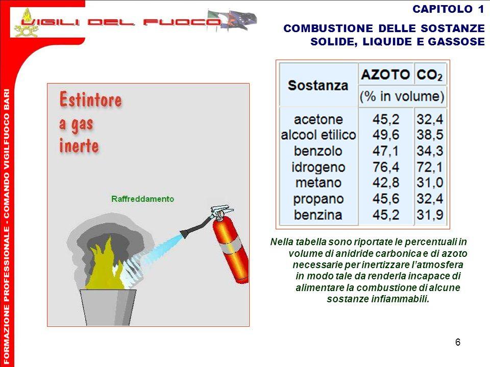 6 CAPITOLO 1 COMBUSTIONE DELLE SOSTANZE SOLIDE, LIQUIDE E GASSOSE Nella tabella sono riportate le percentuali in volume di anidride carbonica e di azo