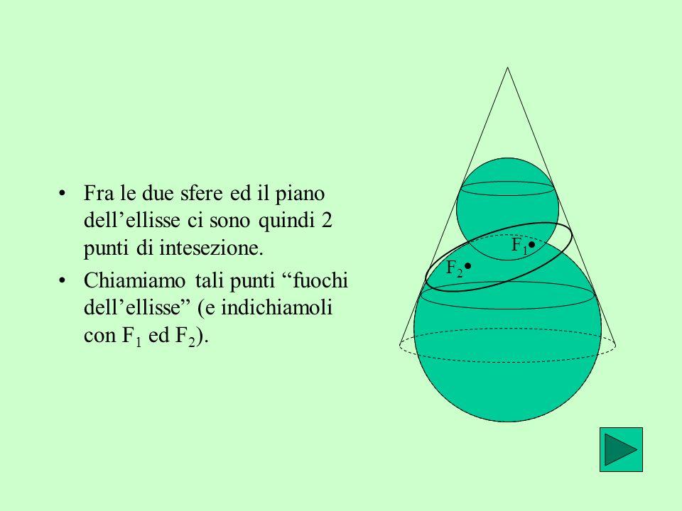 Hai risposto: infiniti Questo era vero per il cono, ma non può essere vero per il piano. Infatti se ci fossero più punti di tangenza fra piano e sfera
