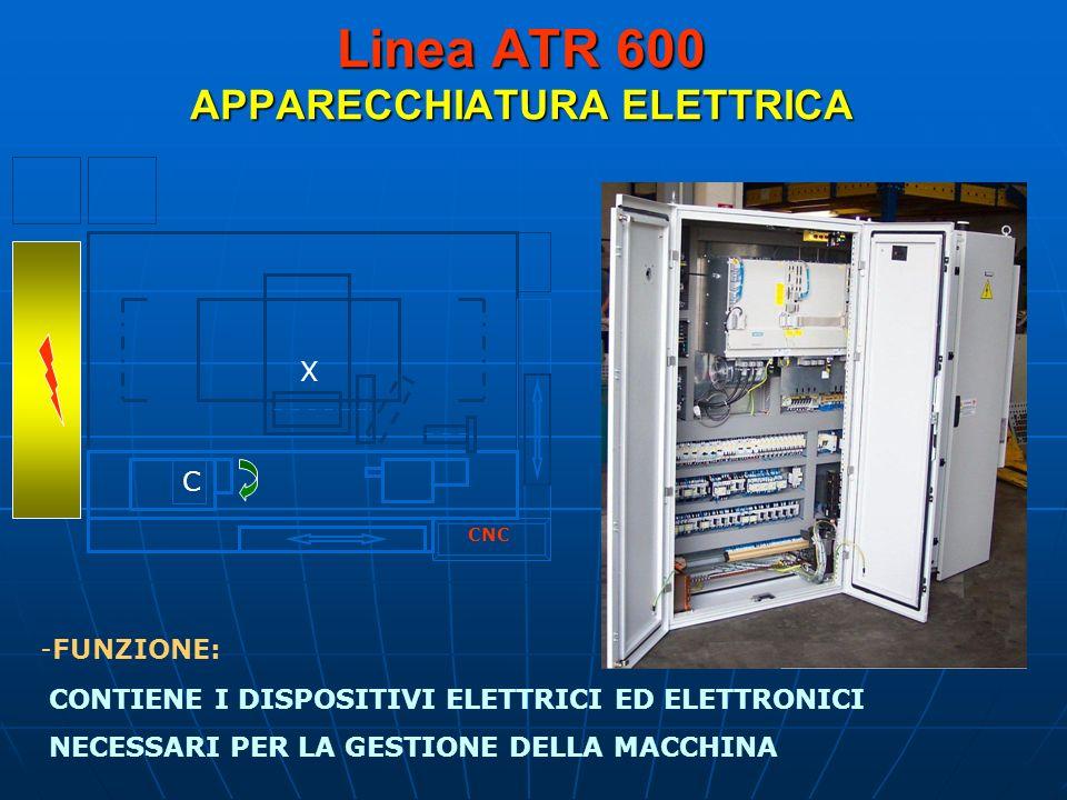 Linea ATR 600 APPARECCHIATURA ELETTRICA X C CNC -FUNZIONE: CONTIENE I DISPOSITIVI ELETTRICI ED ELETTRONICI NECESSARI PER LA GESTIONE DELLA MACCHINA