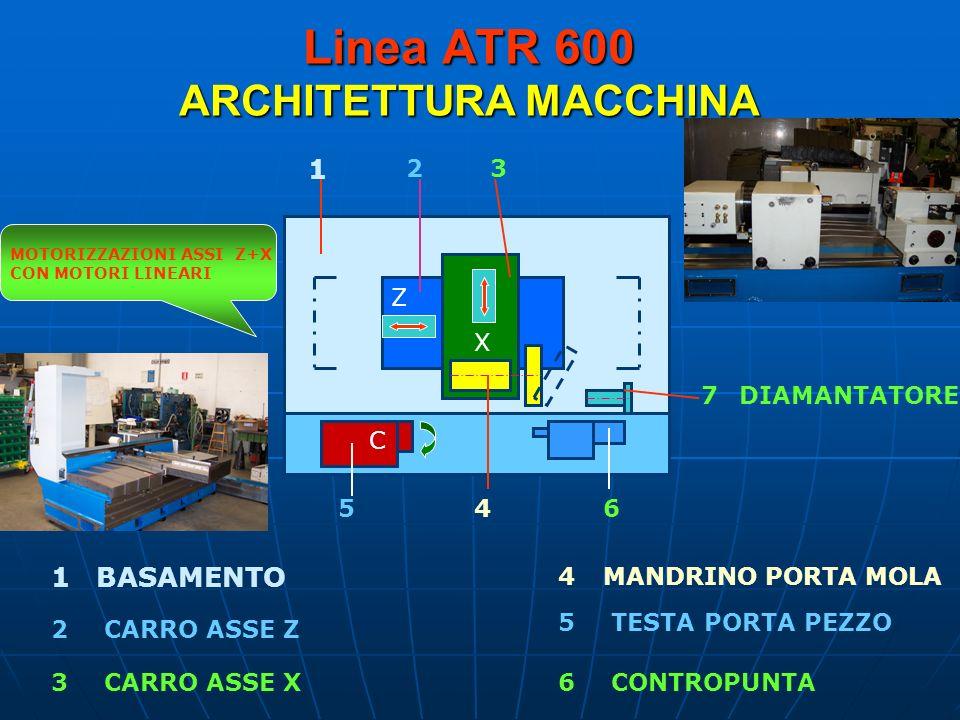 Linea ATR 600 ARCHITETTURA MACCHINA Z X C 1 23 456 7 2 1 3 5 4 6 BASAMENTO CARRO ASSE Z CARRO ASSE X MANDRINO PORTA MOLA TESTA PORTA PEZZO CONTROPUNTA