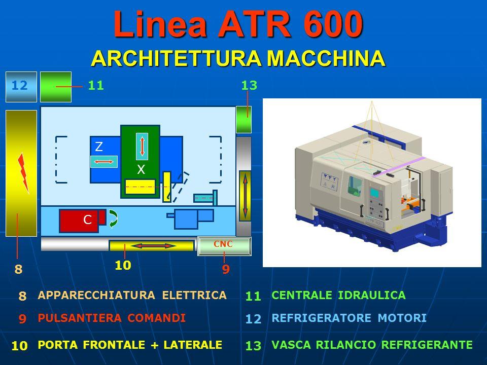 Linea ATR 600 ARCHITETTURA MACCHINA Z X C 10 APPARECCHIATURA ELETTRICA CNC 1113 9 12 8 8 9 10 11 12 13 PULSANTIERA COMANDI PORTA FRONTALE + LATERALE C
