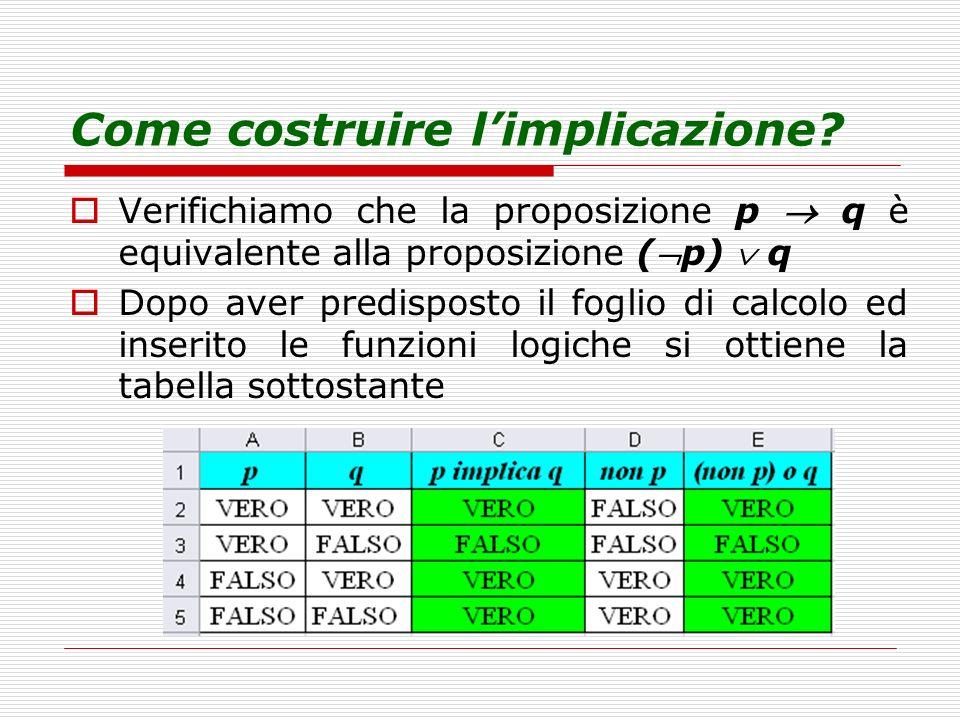 Come costruire limplicazione? Verifichiamo che la proposizione p q è equivalente alla proposizione (p) q Dopo aver predisposto il foglio di calcolo ed