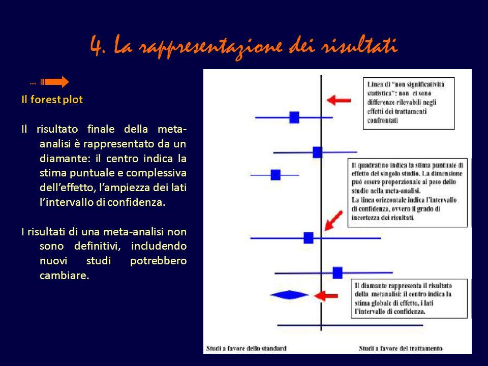 4. La rappresentazione dei risultati Il forest plot Il risultato finale della meta- analisi è rappresentato da un diamante: il centro indica la stima