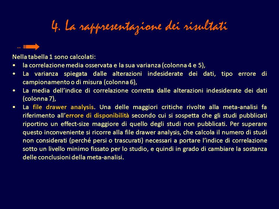 4. La rappresentazione dei risultati Nella tabella 1 sono calcolati: la correlazione media osservata e la sua varianza (colonna 4 e 5), La varianza sp
