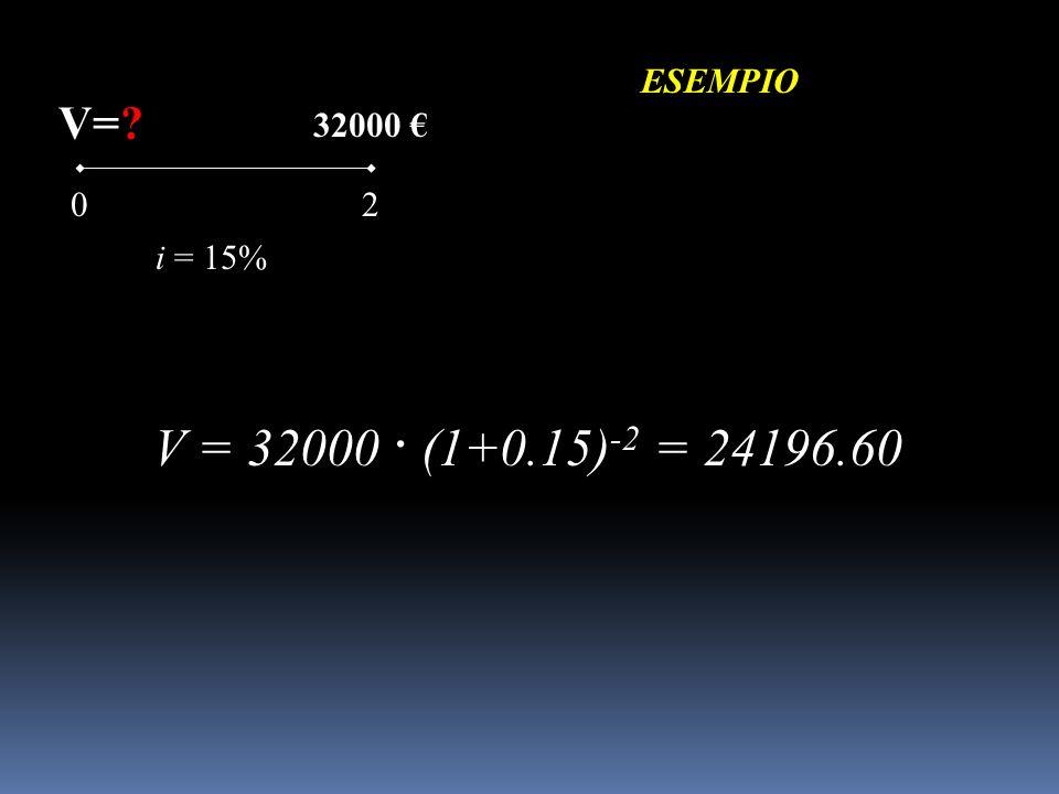 ESEMPIO 02 V=? i = 15% 32000 V = 32000 · (1+0.15) -2 = 24196.60