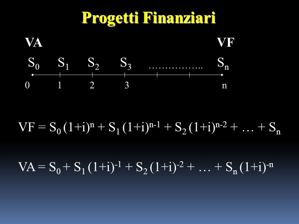 012 S0S0 S1S1 S2S2 S3S3 3 …………….. SnSn n VF Progetti Finanziari VA VF = S 0 (1+i) n + S 1 (1+i) n-1 + S 2 (1+i) n-2 + … + S n VA = S 0 + S 1 (1+i) -1