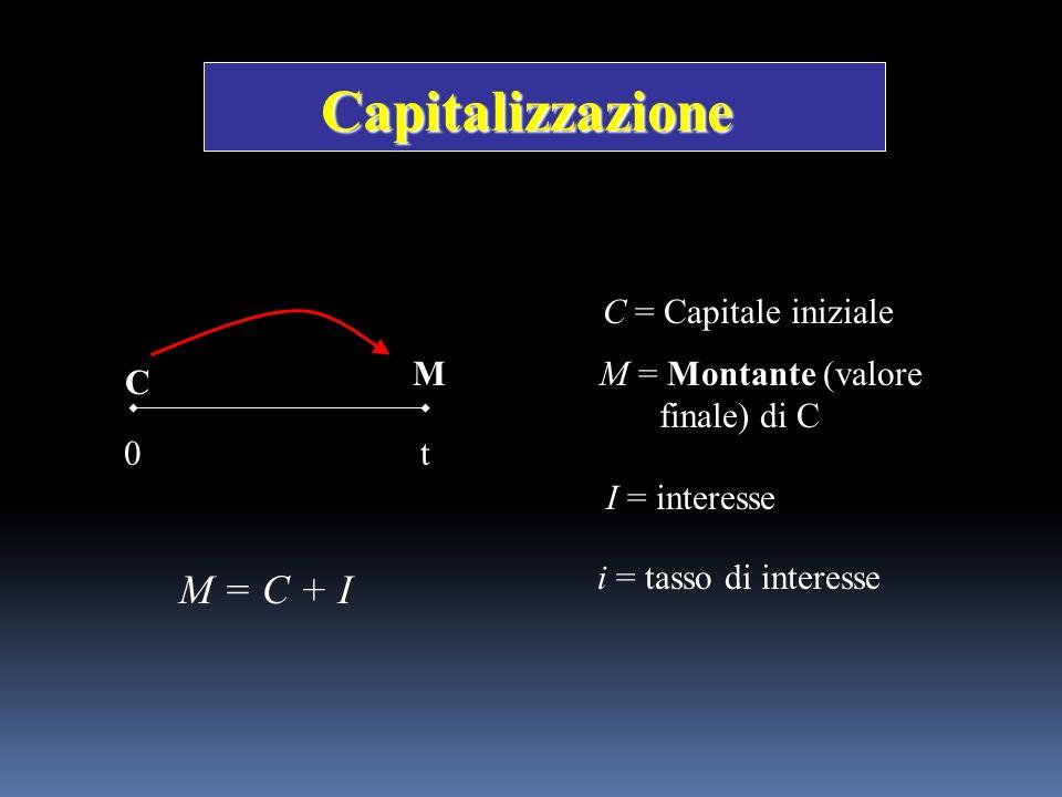 Nellammortamento italiano le quote di capitale sono costanti: C k = C per ogni k S = C+ C+…+ C = nC Ammortamento a Quote Costanti I k = D k-1 * i R k = I k + CD k = D k-1 - C