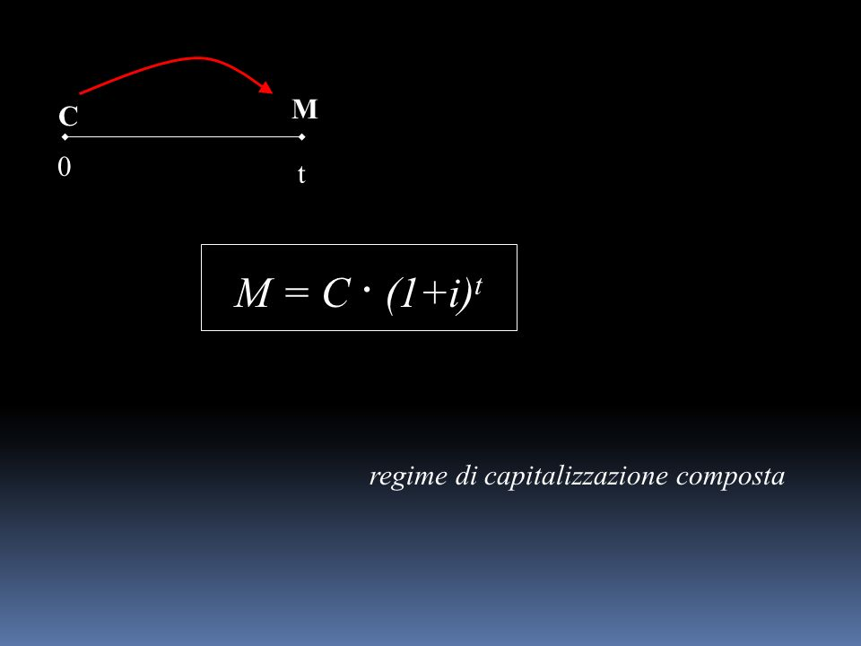 M = C · (1+i) t C 0 t M regime di capitalizzazione composta