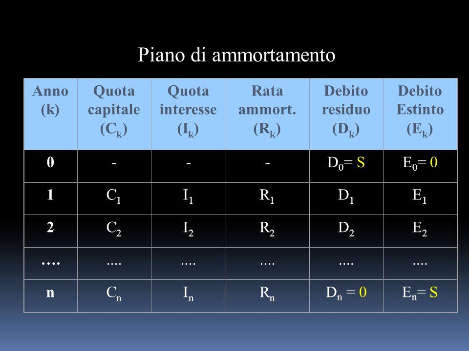 Piano di ammortamento Anno (k) Quota capitale (C k ) Quota interesse (I k ) Rata ammort. (R k ) Debito residuo (D k ) Debito Estinto (E k ) 0---D 0 =