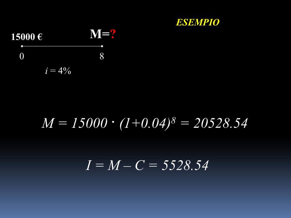 15000 ESEMPIO 08 M=? i = 4% M = 15000 · (1+0.04) 8 = 20528.54 I = M – C = 5528.54