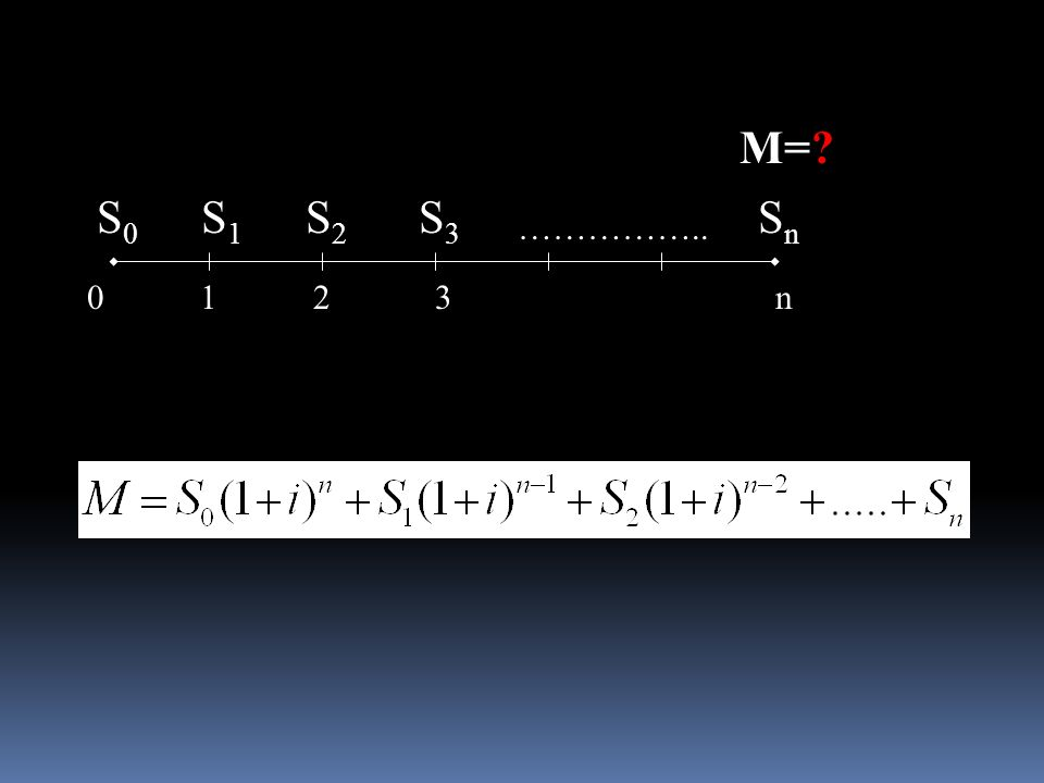 012 240031001800 36 Esercizio di calcolo del montante 45 7509004000300 i = 4% M = 14698.08 M = 300(1+0.04) 6 + 2400(1+0.04) 5 + 3100(1+0.04) 4 + 1800(1+0.04) 3 + 750(1+0.04) 2 + 900(1+0.04) + 4000