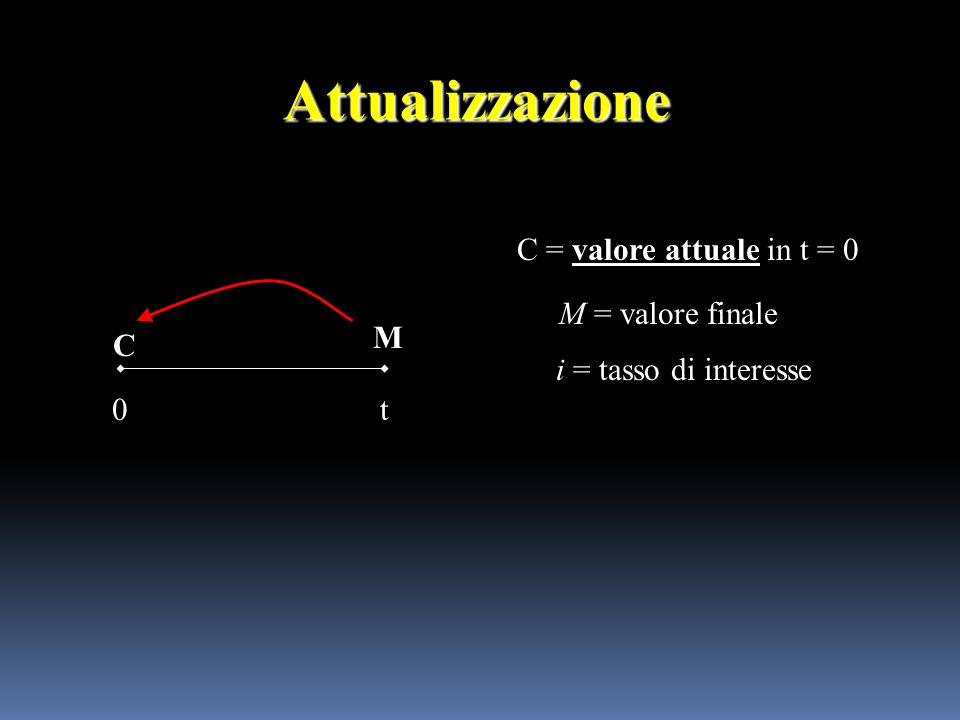 TIR.COST (val; ipotesi) Val è un riferimento a celle che contengono i flussi di cui si desidera calcolare il tasso di rendimento interno.