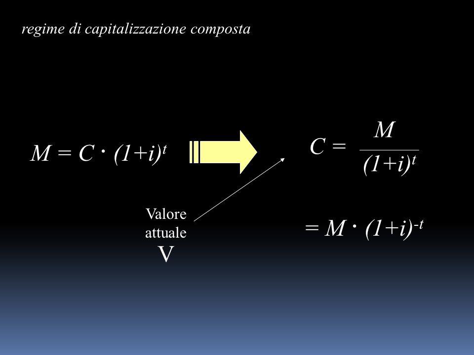 regime di capitalizzazione composta Valore attuale V M = C · (1+i) t M C = (1+i) t = M · (1+i) -t