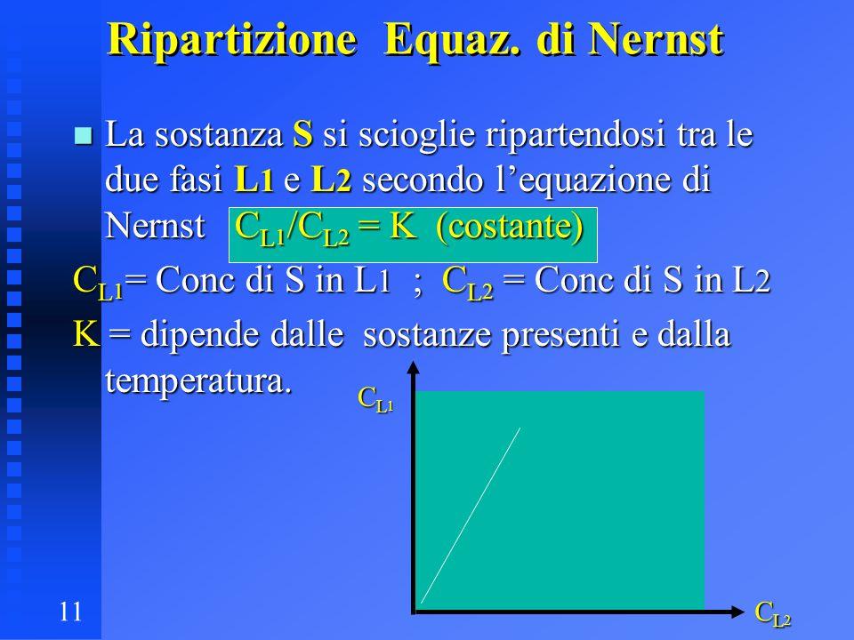 11 Ripartizione Equaz. di Nernst n La sostanza S si scioglie ripartendosi tra le due fasi L 1 e L 2 secondo lequazione di Nernst C L 1 /C L 2 = K (cos