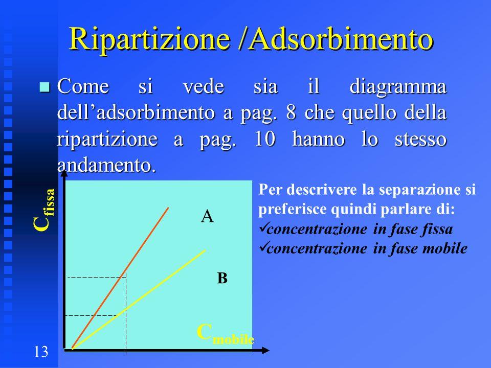 13 Ripartizione /Adsorbimento n Come si vede sia il diagramma delladsorbimento a pag. 8 che quello della ripartizione a pag. 10 hanno lo stesso andame