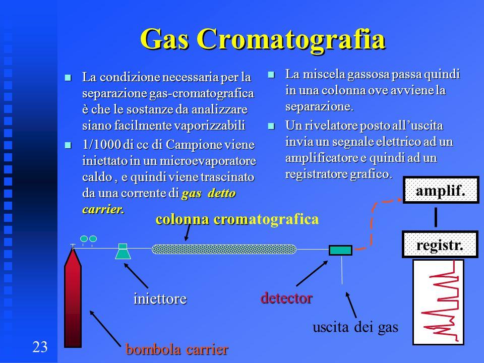23 Gas Cromatografia n La condizione necessaria per la separazione gas-cromatografica è che le sostanze da analizzare siano facilmente vaporizzabili n