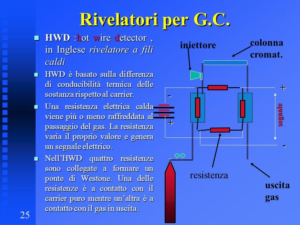 25 Rivelatori per G.C. n HWD :hot wire detector, in Inglese rivelatore a fili caldi n HWD è basato sulla differenza di conducibilità termica delle sos