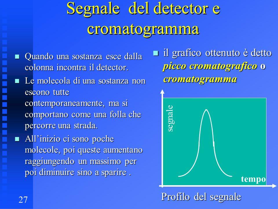 27 Segnale del detector e cromatogramma n Quando una sostanza esce dalla colonna incontra il detector. n Le molecola di una sostanza non escono tutte