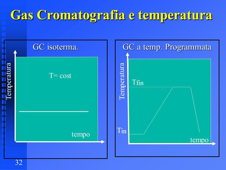 32 Gas Cromatografia e temperatura GC isoterma. GC a temp. Programmata tempo Temperatura T= cost T in T fin