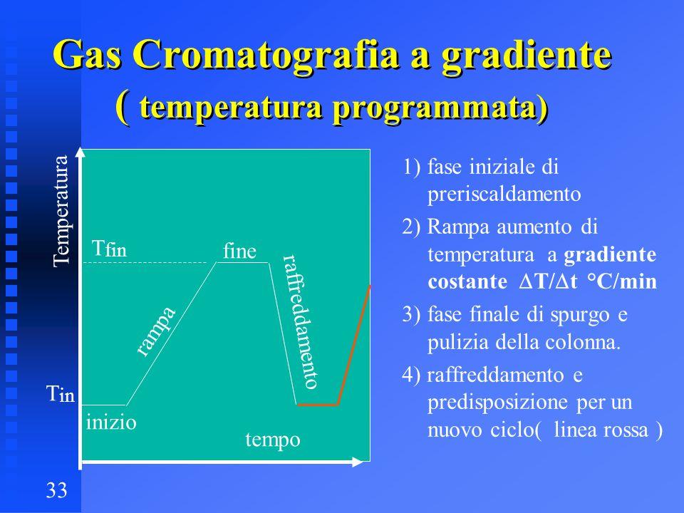 33 Gas Cromatografia a gradiente ( temperatura programmata) tempo Temperatura T in T fin 1) fase iniziale di preriscaldamento 2) Rampa aumento di temp