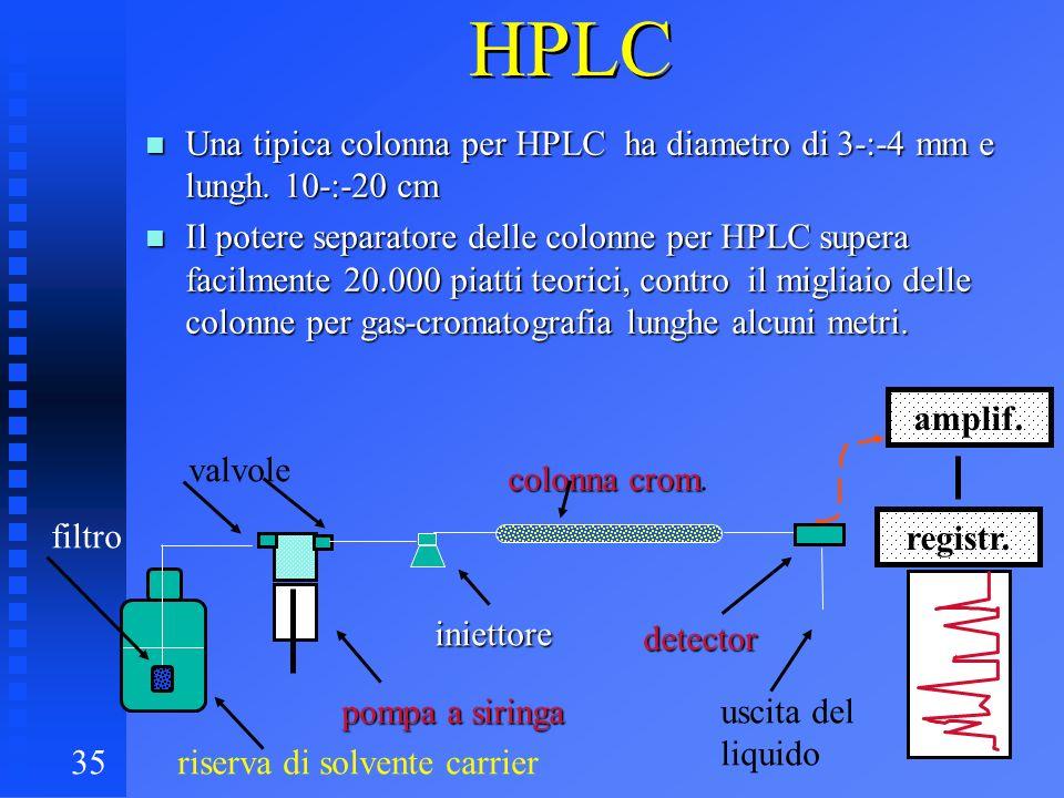 35 HPLC n Una tipica colonna per HPLC ha diametro di 3-:-4 mm e lungh. 10-:-20 cm n Il potere separatore delle colonne per HPLC supera facilmente 20.0