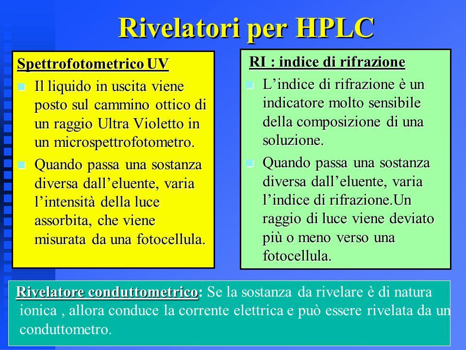 36 Rivelatori per HPLC Spettrofotometrico UV n Il liquido in uscita viene posto sul cammino ottico di un raggio Ultra Violetto in un microspettrofotom
