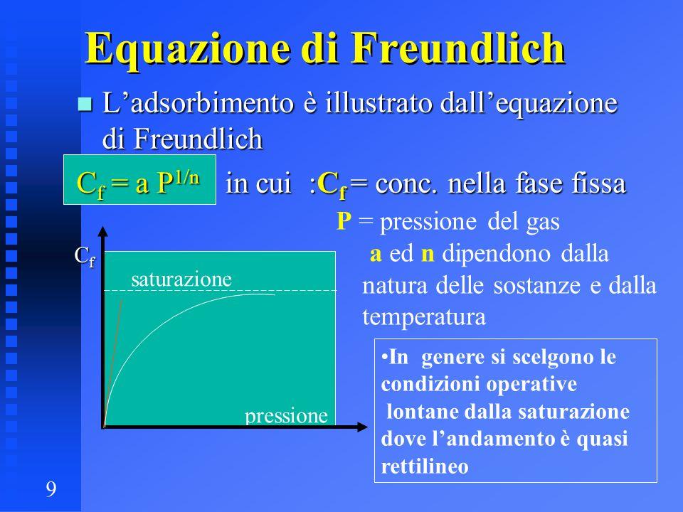 9 Equazione di Freundlich n Ladsorbimento è illustrato dallequazione di Freundlich C f = a P 1/n in cui :C f = conc. nella fase fissa P = pressione de