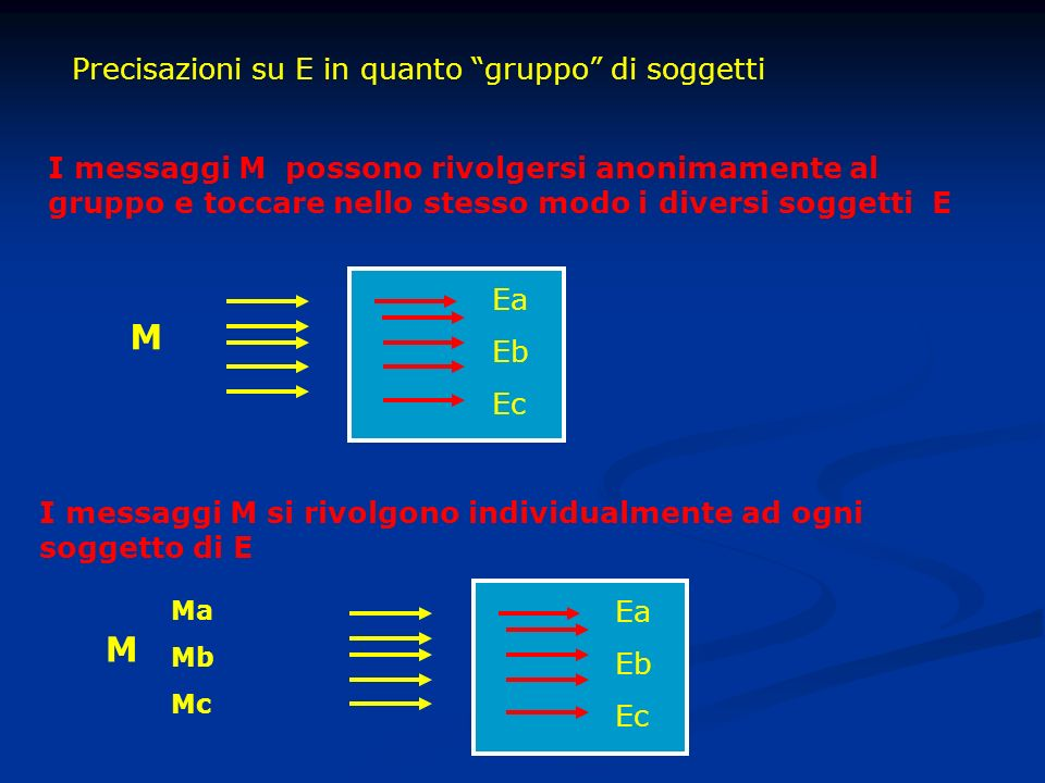 Precisazioni su E in quanto gruppo di soggetti I messaggi M possono rivolgersi anonimamente al gruppo e toccare nello stesso modo i diversi soggetti E M Ea Eb Ec I messaggi M si rivolgono individualmente ad ogni soggetto di E Ea Eb Ec M Ma Mb Mc