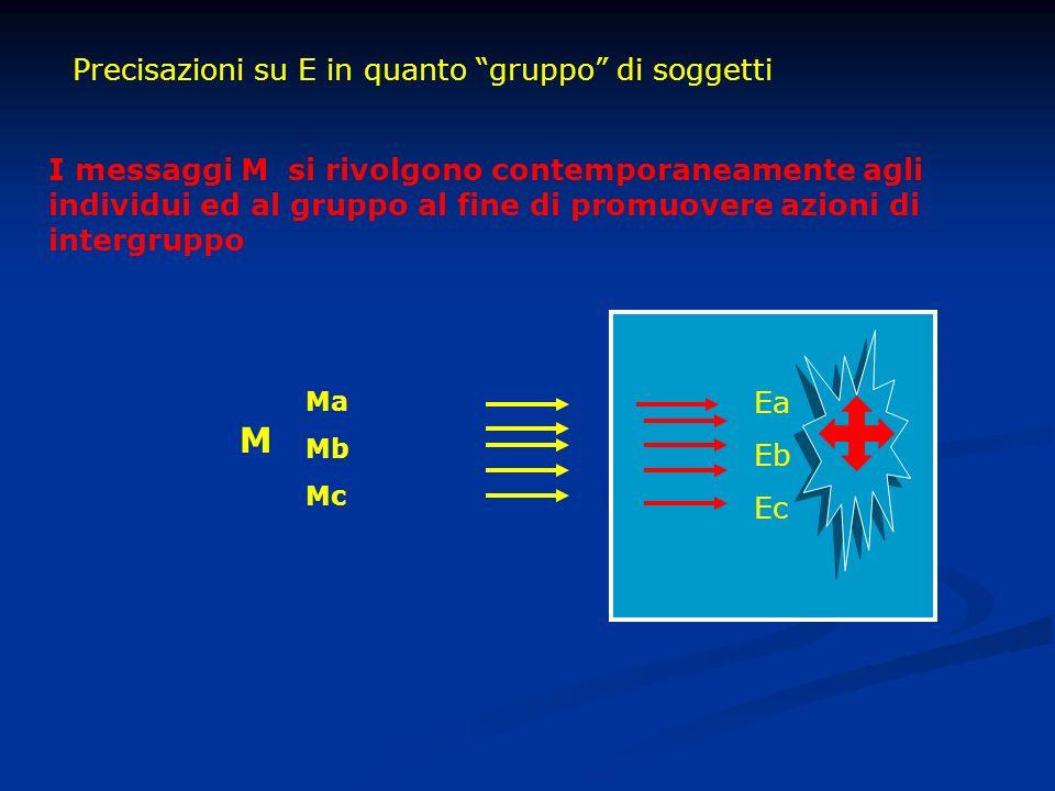 Ea Eb Ec Precisazioni su E in quanto gruppo di soggetti I messaggi M si rivolgono contemporaneamente agli individui ed al gruppo al fine di promuovere