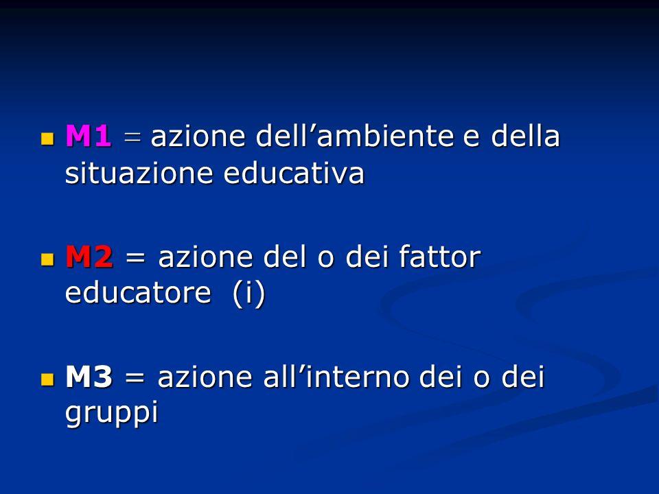 M1 = azione dellambiente e della situazione educativa M1 = azione dellambiente e della situazione educativa M2 = azione del o dei fattor educatore (i)