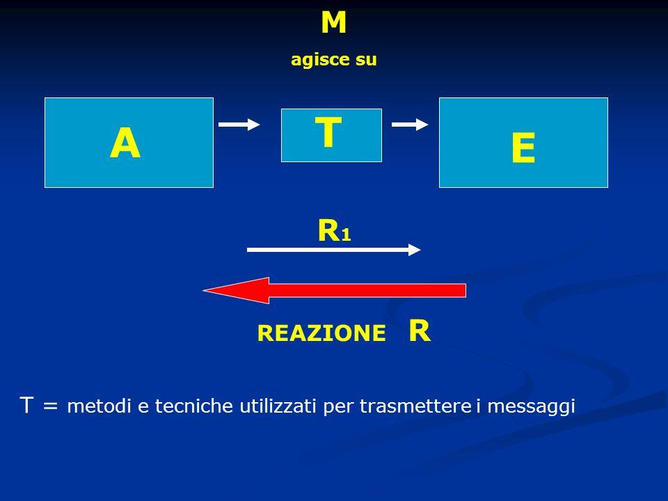 A M agisce su E REAZIONE R T R1R1 T = metodi e tecniche utilizzati per trasmettere i messaggi