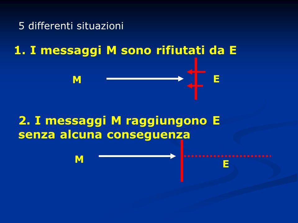 1. I messaggi M sono rifiutati da E 5 differenti situazioni M E 2. I messaggi M raggiungono E senza alcuna conseguenza M E