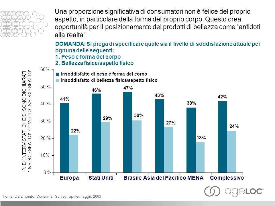 Una proporzione significativa di consumatori non è felice del proprio aspetto, in particolare della forma del proprio corpo.