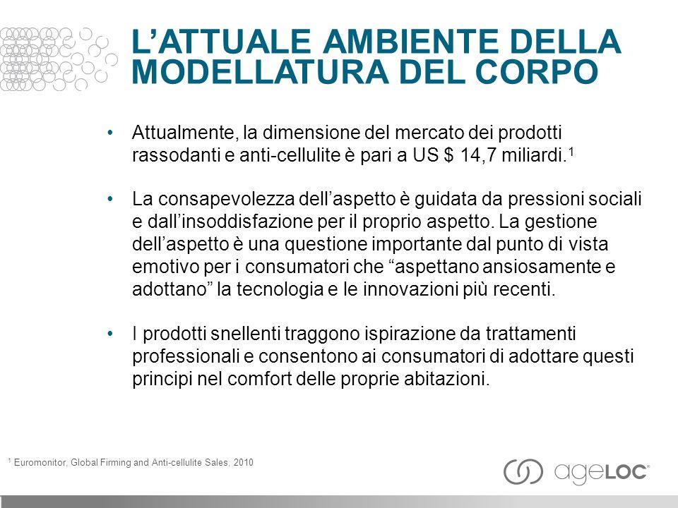Attualmente, la dimensione del mercato dei prodotti rassodanti e anti-cellulite è pari a US $ 14,7 miliardi.