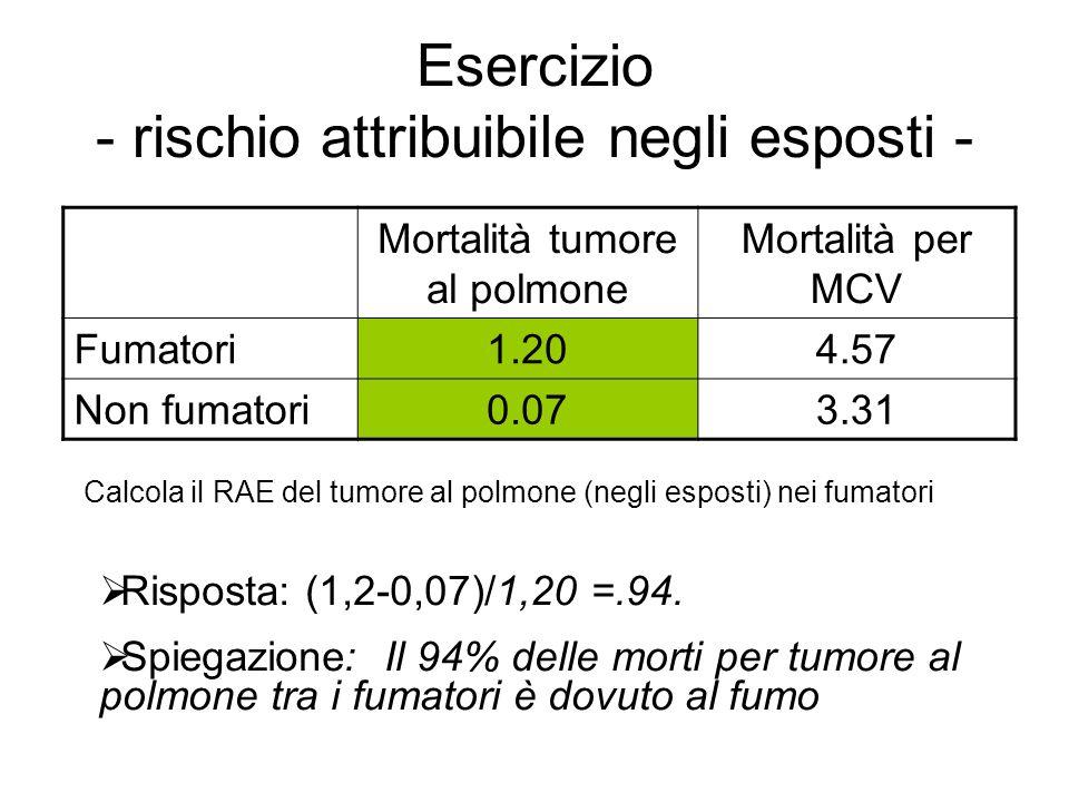 Esercizio - rischio attribuibile negli esposti - Risposta: (1,2-0,07)/1,20 =.94. Spiegazione: Il 94% delle morti per tumore al polmone tra i fumatori