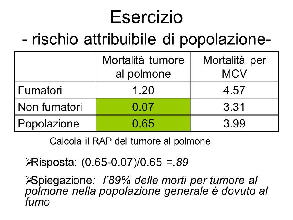 Esercizio - rischio attribuibile di popolazione- Mortalità tumore al polmone Mortalità per MCV Fumatori1.204.57 Non fumatori0.073.31 Popolazione0.653.