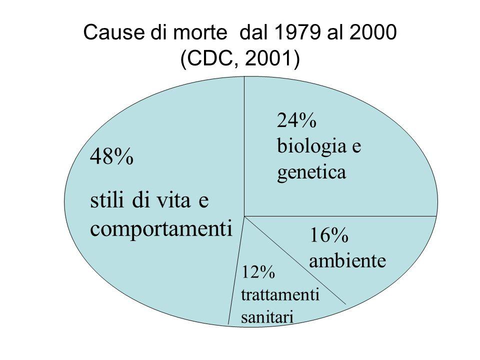 48% stili di vita e comportamenti 24% biologia e genetica 16% ambiente 12% trattamenti sanitari Cause di morte dal 1979 al 2000 (CDC, 2001)