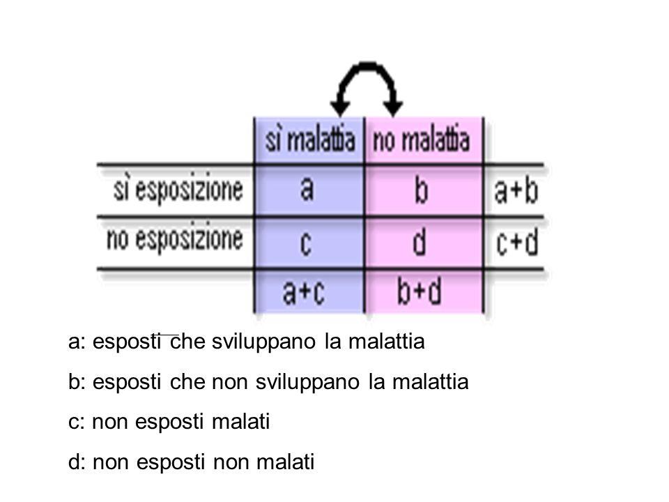 a: esposti che sviluppano la malattia b: esposti che non sviluppano la malattia c: non esposti malati d: non esposti non malati