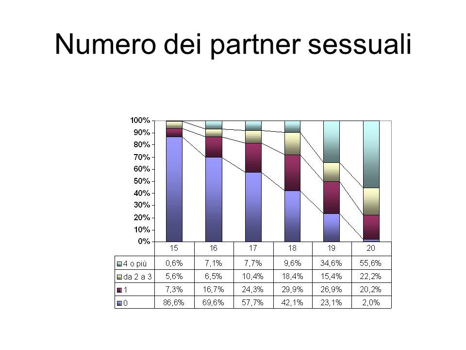 Numero dei partner sessuali