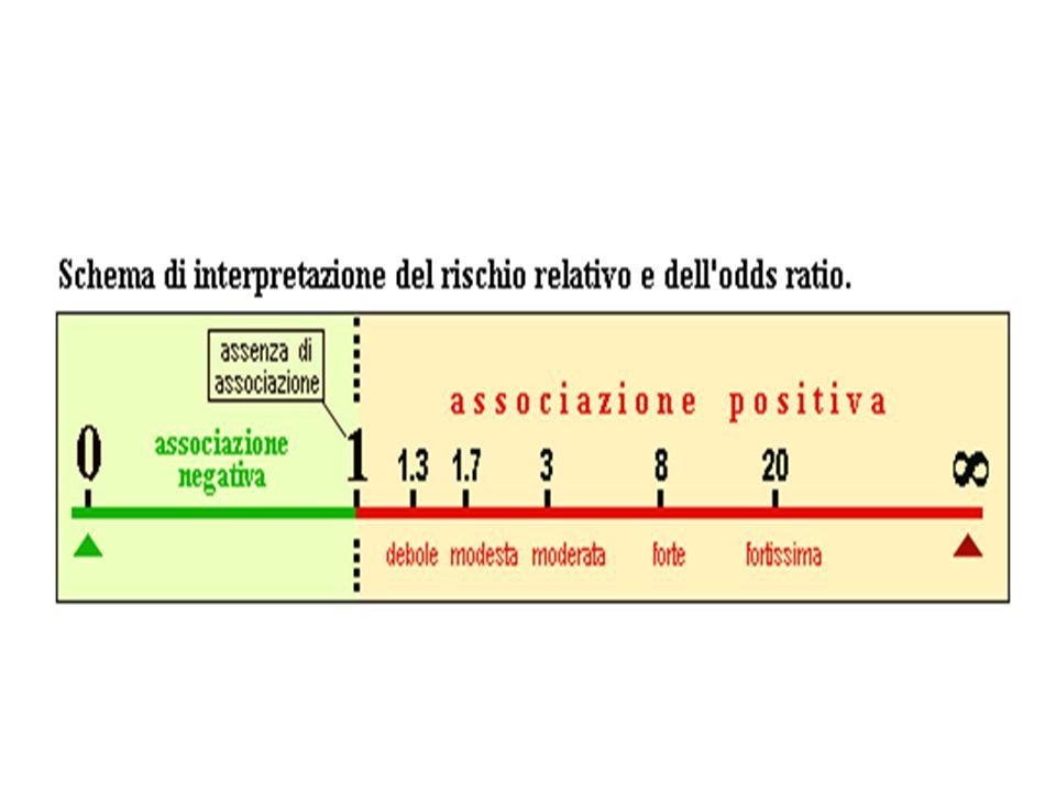 Rischio attribuibile (RA) quantità di rischio supplementare attribuibile al fattore di rischio considerato (quota di esposti malati evitabile se il fattore venisse rimosso) 1.Rischio attribuibile negli esposti 2.Rischio attribuibile nella popolazione