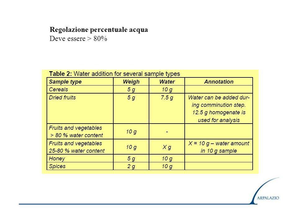 Regolazione percentuale acqua Deve essere > 80%