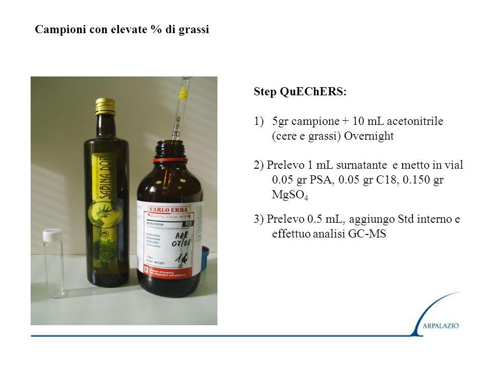 Campioni con elevate % di grassi Step QuEChERS: 1)5gr campione + 10 mL acetonitrile (cere e grassi) Overnight 2) Prelevo 1 mL surnatante e metto in vi