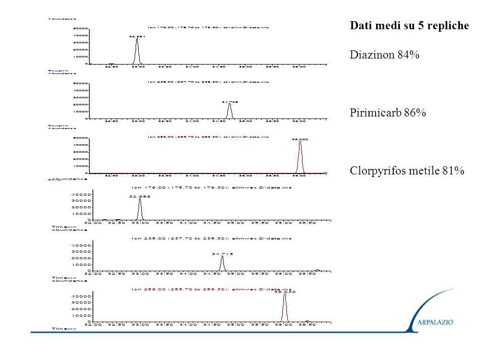 Dati medi su 5 repliche Diazinon 84% Pirimicarb 86% Clorpyrifos metile 81%