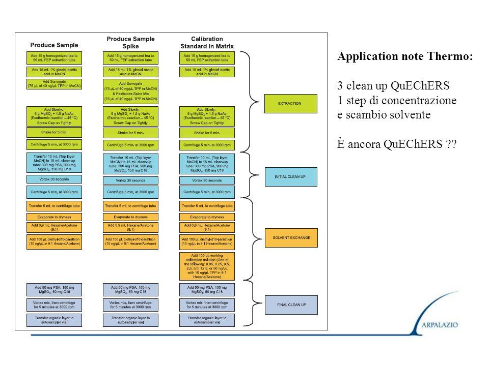 Application note Thermo: 3 clean up QuEChERS 1 step di concentrazione e scambio solvente È ancora QuEChERS ??