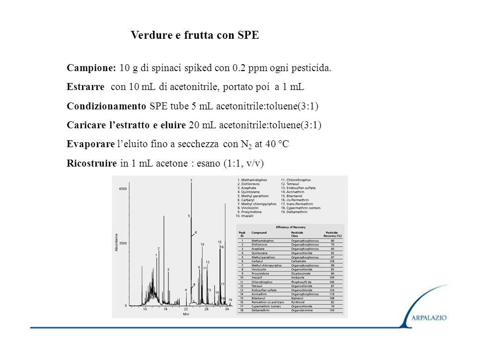 Verdure e frutta con SPE Campione: 10 g di spinaci spiked con 0.2 ppm ogni pesticida. Estrarre con 10 mL di acetonitrile, portato poi a 1 mL Condizion