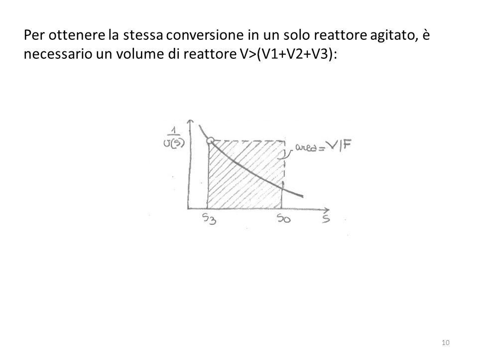 Per ottenere la stessa conversione in un solo reattore agitato, è necessario un volume di reattore V>(V1+V2+V3): 10