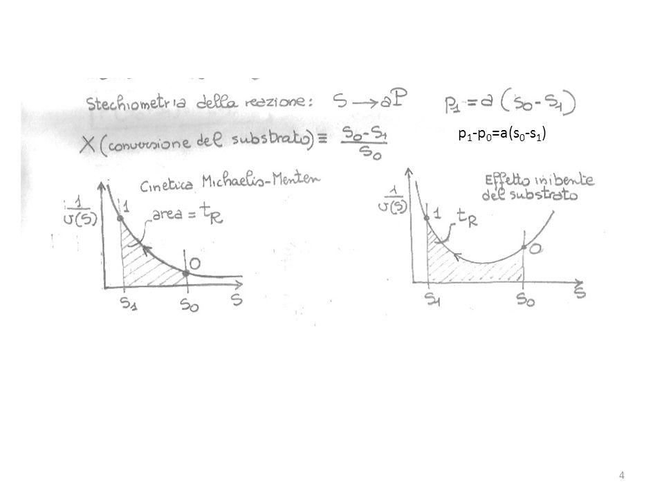 p 1 -p 0 =a(s 0 -s 1 ) 4